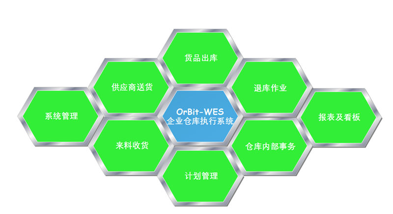 WES仓库执行系统