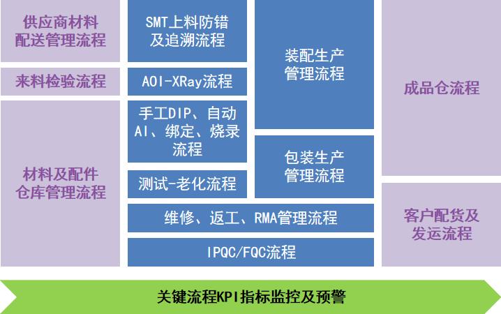 电子装配行业MES解决方案2.jpg