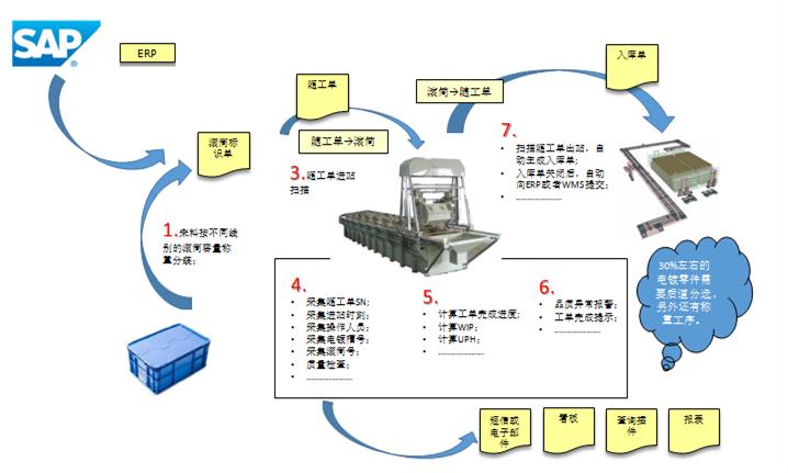 注塑行业MES系统解决方案