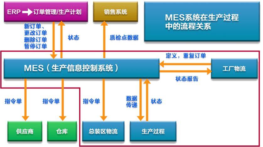 技术员的工作内容_MES系统技术要求及工作内容-行业新闻-深圳市华磊迅拓科技有限公司